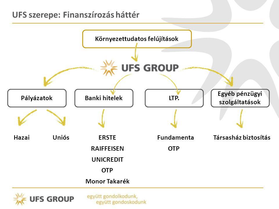 UFS szerepe: Finanszírozás háttér