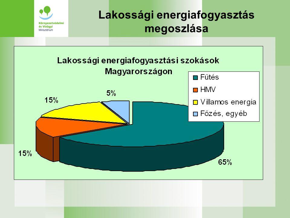 Lakossági energiafogyasztás megoszlása