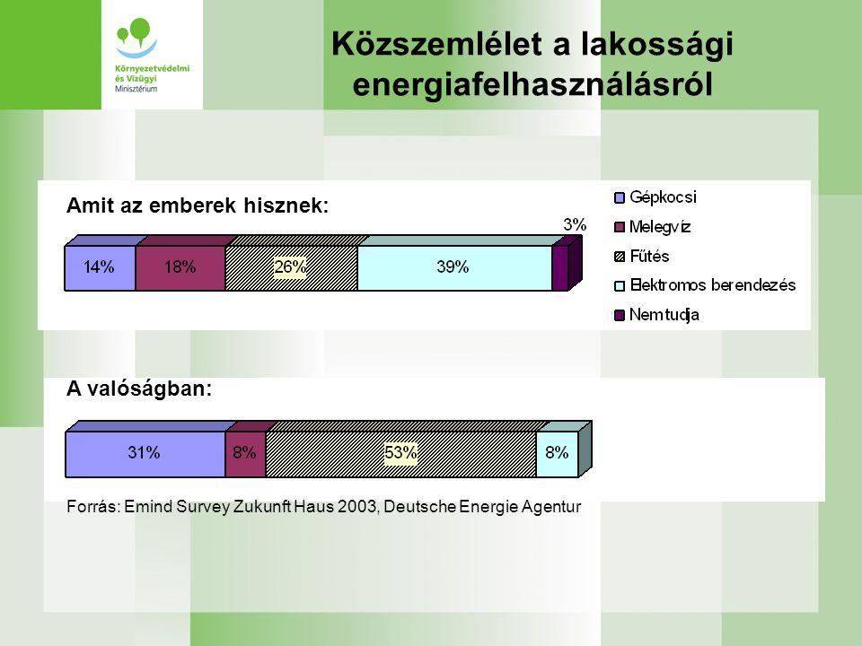 Közszemlélet a lakossági energiafelhasználásról