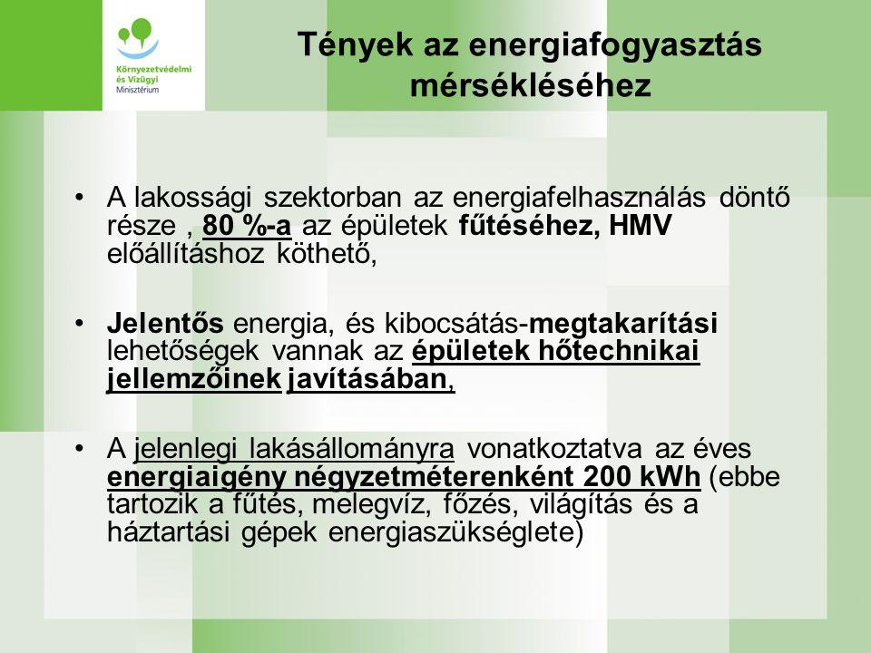 Tények az energiafogyasztás mérsékléséhez