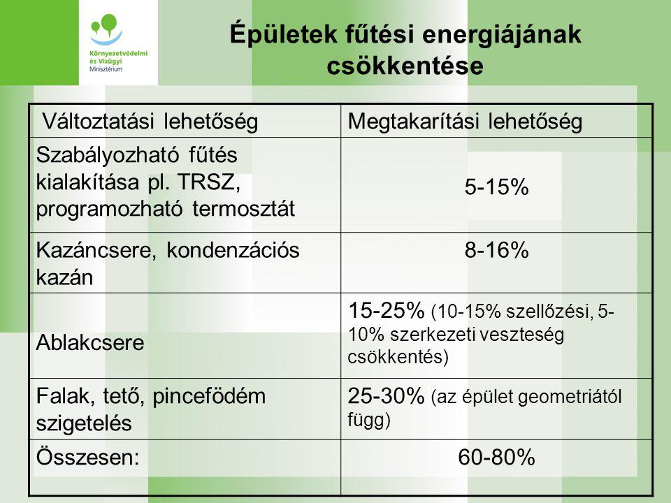 Épületek fűtési energiájának csökkentése