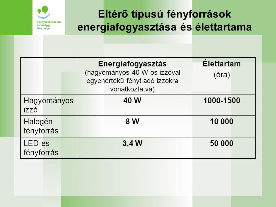 Eltérő típusú fényforrások energiafogyasztása és élettartama