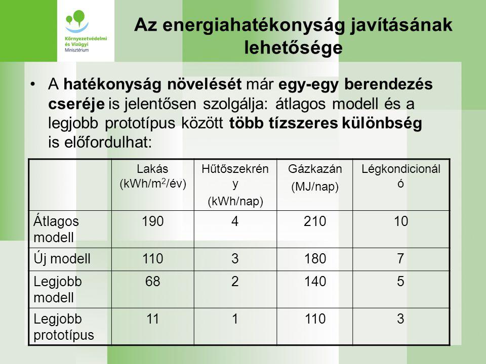 Az energiahatékonyság javításának lehetősége