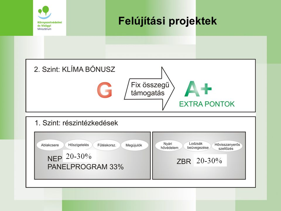 Felújítási projektek 20-30% 20-30%