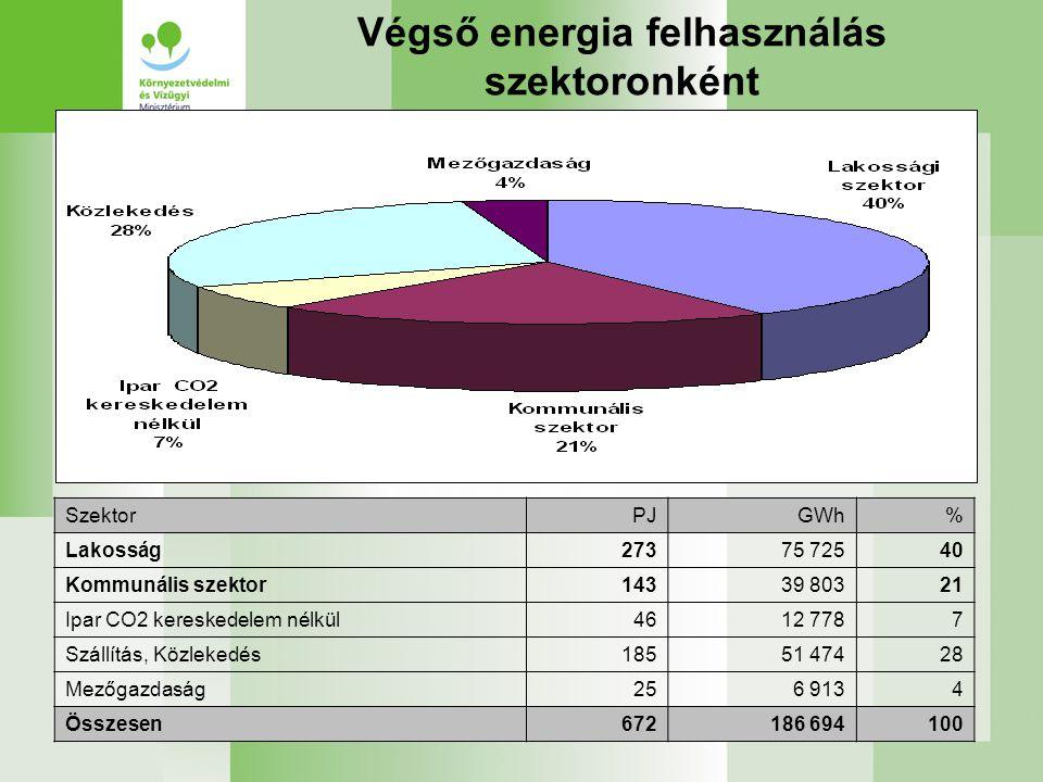 Végső energia felhasználás szektoronként