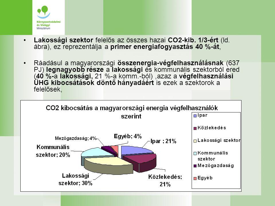 Lakossági szektor felelős az összes hazai CO2-kib. 1/3-ért (ld