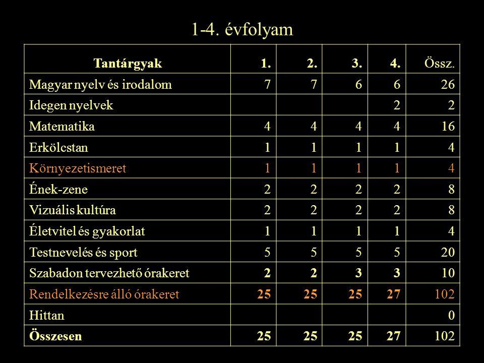 1-4. évfolyam Tantárgyak 1. 2. 3. 4. Össz. Magyar nyelv és irodalom 7