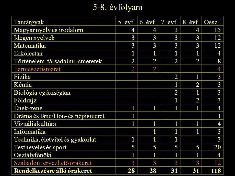 5-8. évfolyam Tantárgyak 5. évf. 6. évf. 7. évf. 8. évf. Össz.