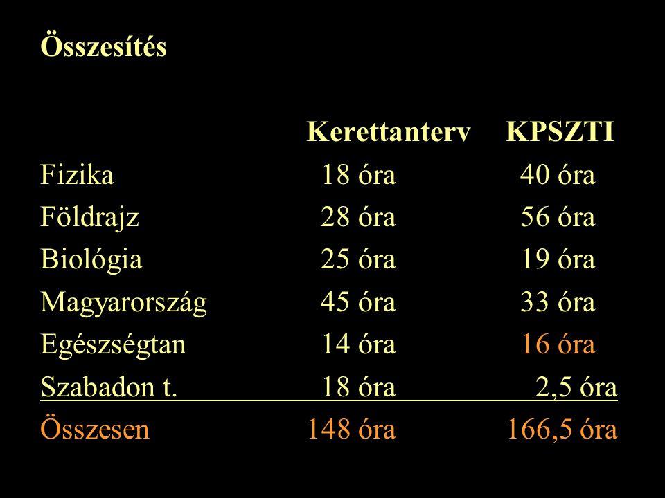Összesítés Kerettanterv KPSZTI. Fizika 18 óra 40 óra. Földrajz 28 óra 56 óra. Biológia 25 óra 19 óra.
