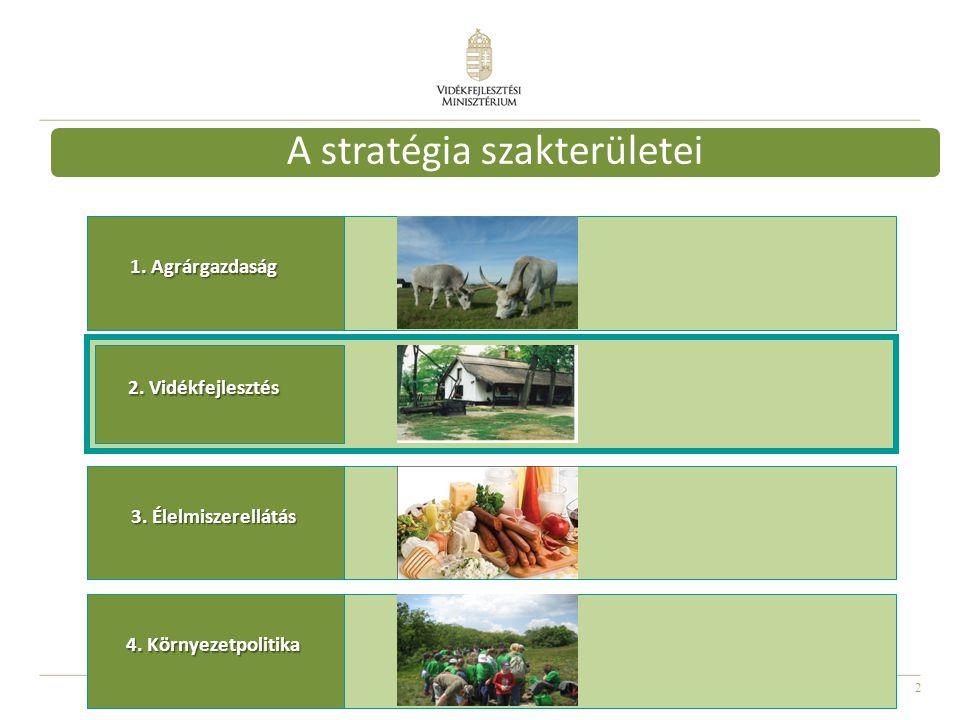 A stratégia szakterületei