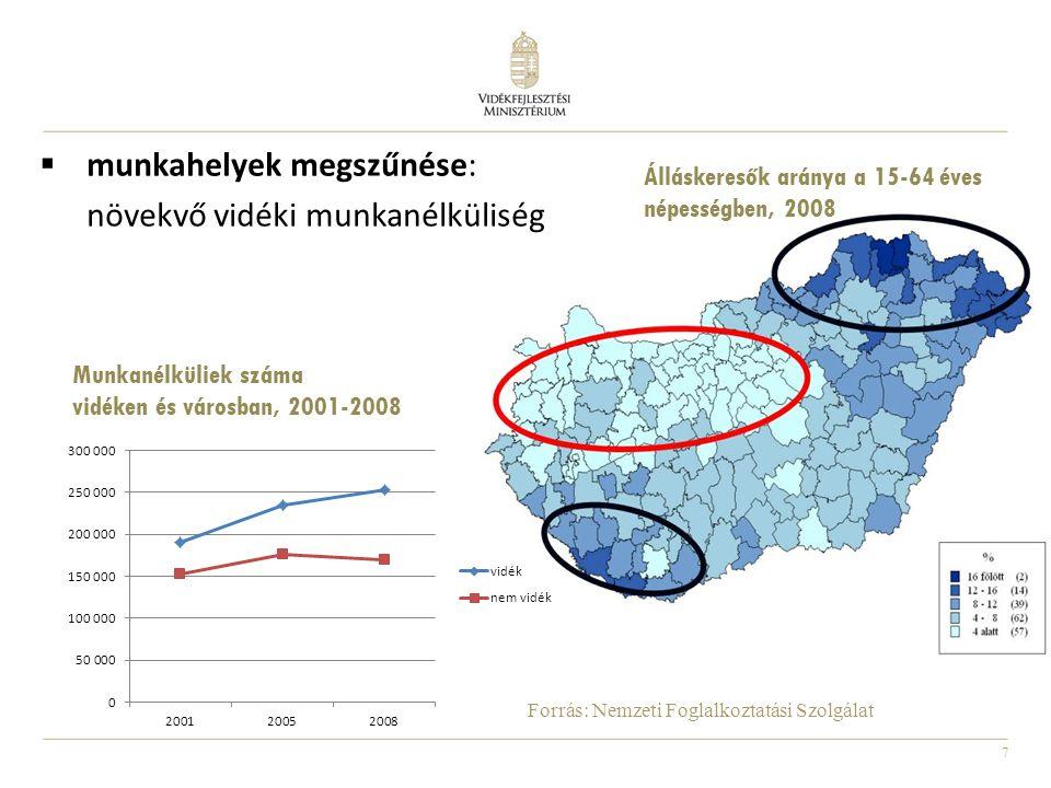 munkahelyek megszűnése: növekvő vidéki munkanélküliség