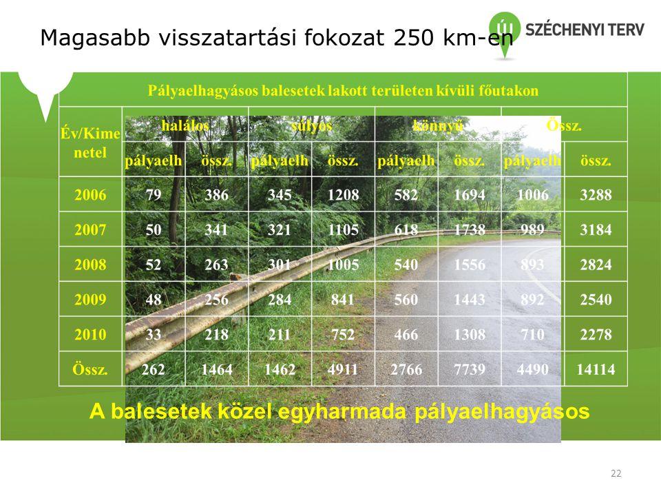 Magasabb visszatartási fokozat 250 km-en
