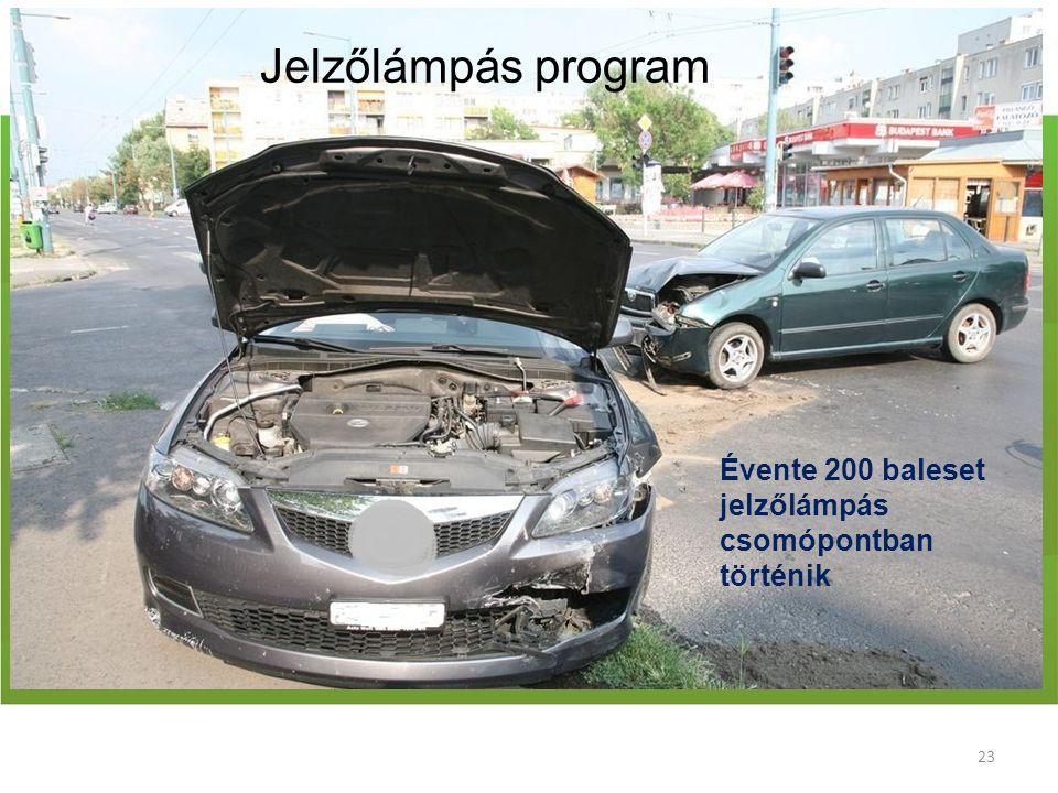 Jelzőlámpás program Évente 200 baleset jelzőlámpás csomópontban történik