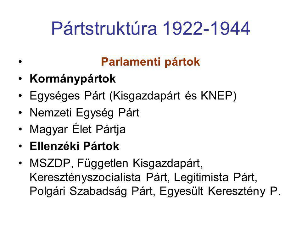 Pártstruktúra 1922-1944 Parlamenti pártok Kormánypártok