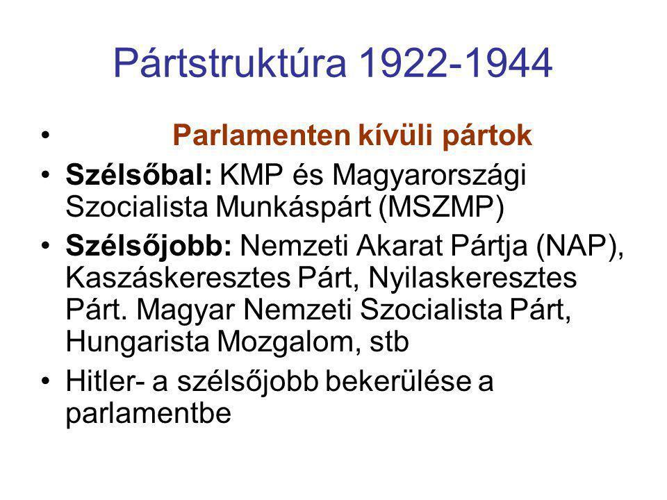 Pártstruktúra 1922-1944 Parlamenten kívüli pártok