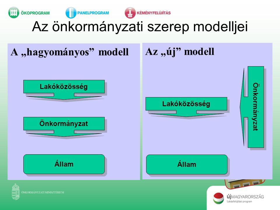Az önkormányzati szerep modelljei