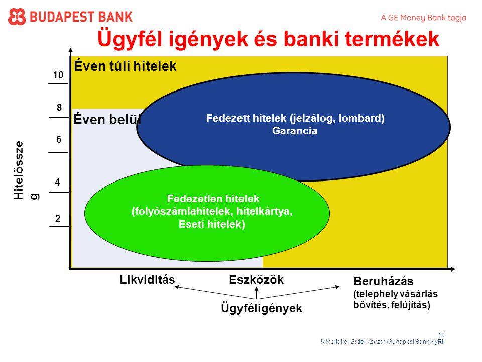 Ügyfél igények és banki termékek