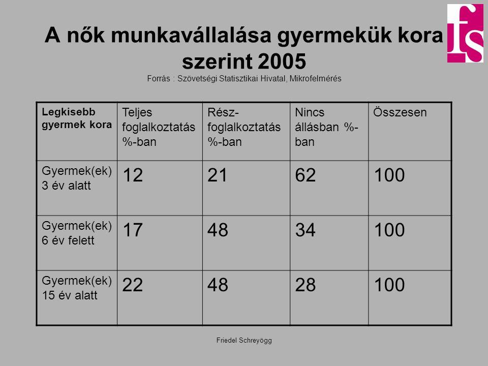 A nők munkavállalása gyermekük kora szerint 2005 Forrás : Szövetségi Statisztikai Hivatal, Mikrofelmérés