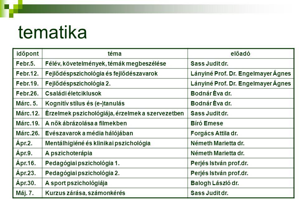 tematika időpont téma előadó Febr.5.