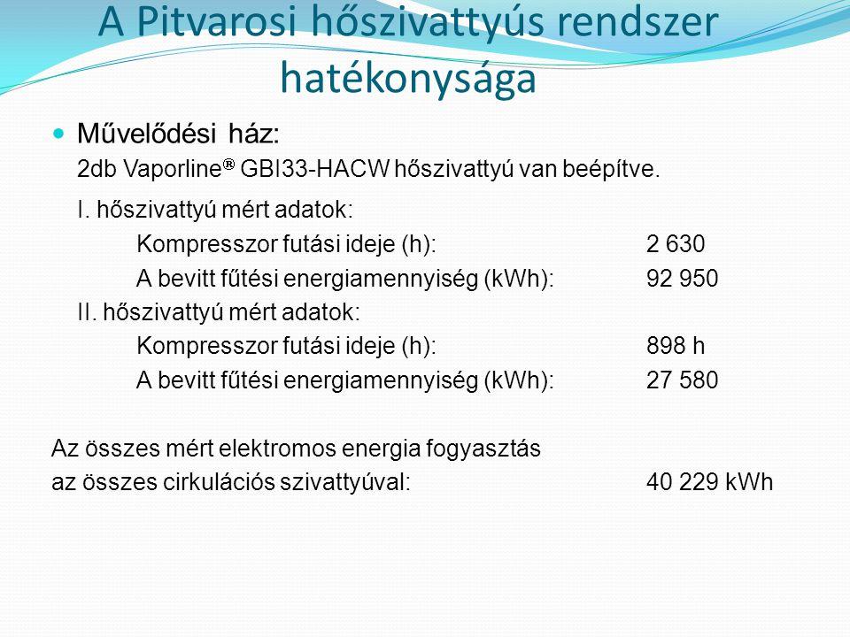 A Pitvarosi hőszivattyús rendszer hatékonysága