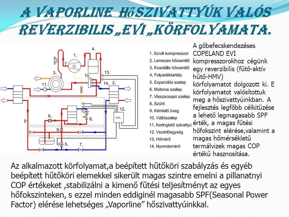 """A VAPORLINE hőszivattyúk valós reverzibilis """"EVI """"körfolyamata."""
