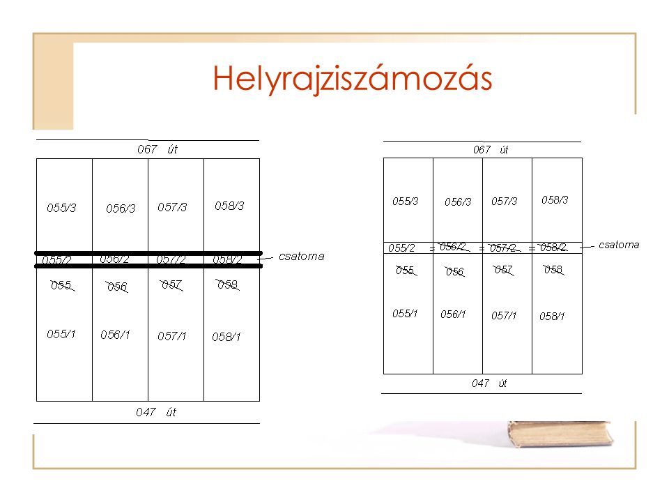 Helyrajziszámozás
