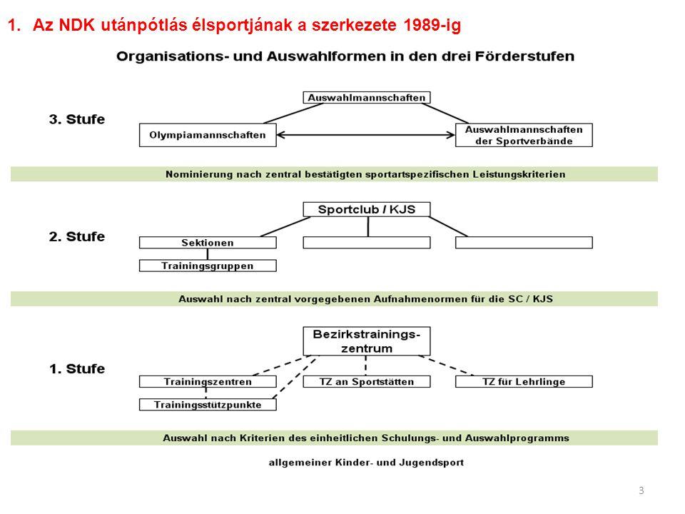 Az NDK utánpótlás élsportjának a szerkezete 1989-ig