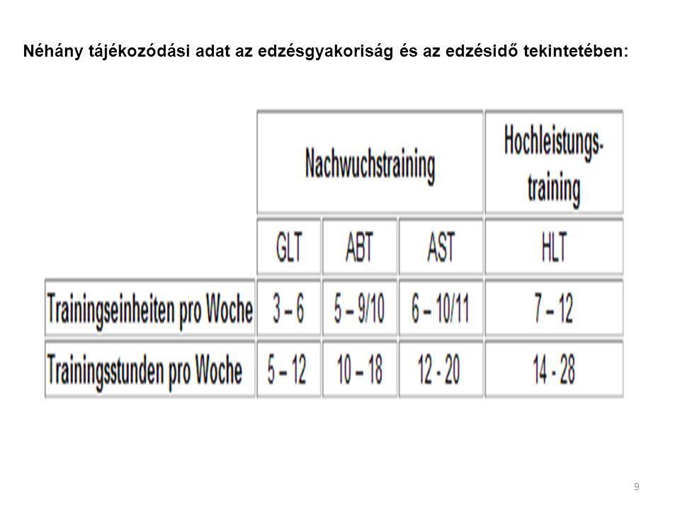 Néhány tájékozódási adat az edzésgyakoriság és az edzésidő tekintetében: