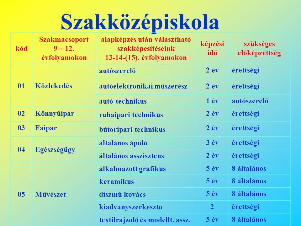 Szakközépiskola kód Szakmacsoport 9 – 12. évfolyamokon