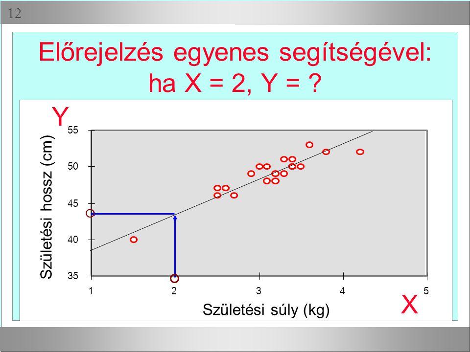 Előrejelzés egyenes segítségével: ha X = 2, Y =