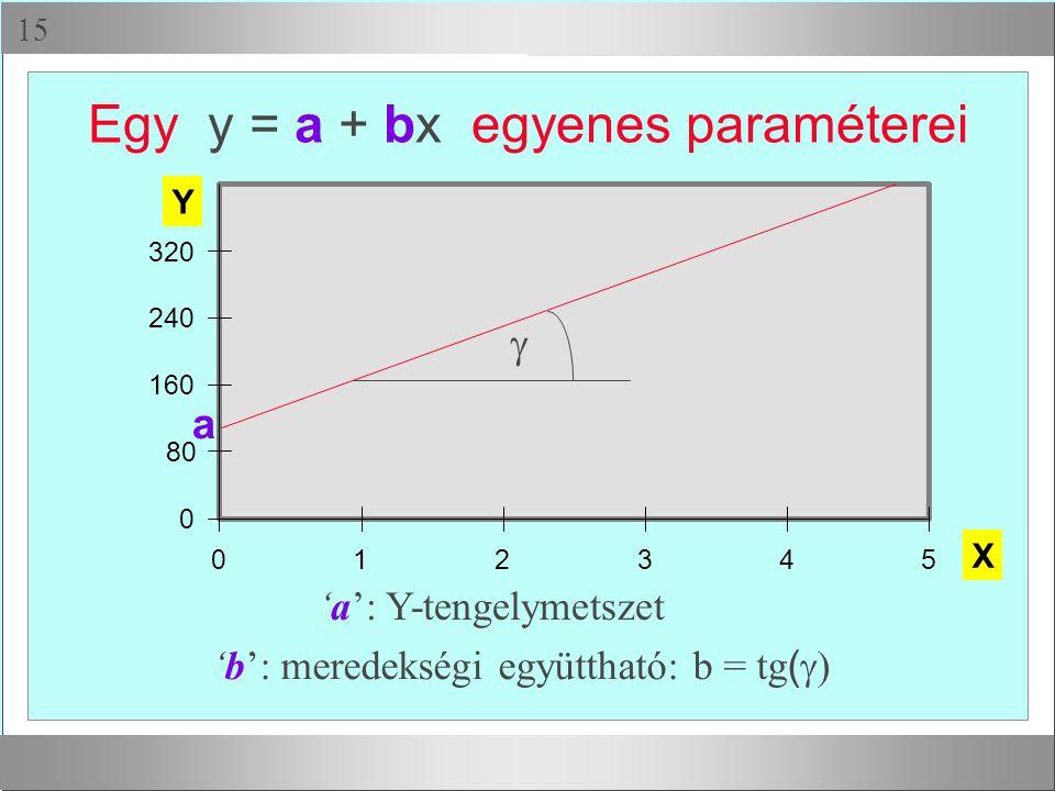 Egy y = a + bx egyenes paraméterei