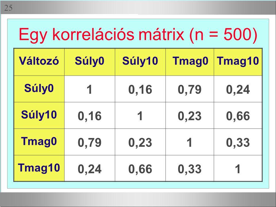 Egy korrelációs mátrix (n = 500)