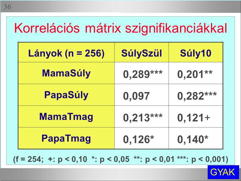 Korrelációs mátrix szignifikanciákkal