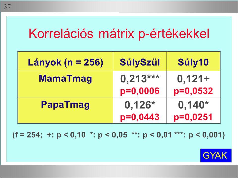 Korrelációs mátrix p-értékekkel