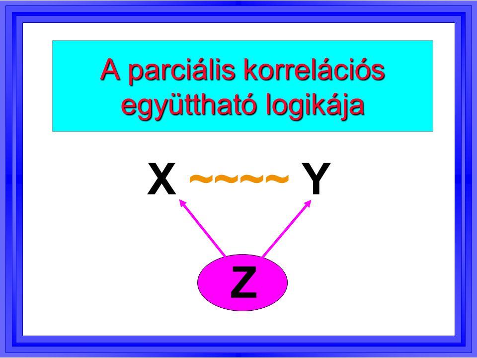 A parciális korrelációs együttható logikája