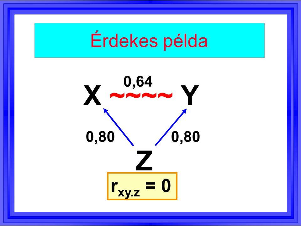 Érdekes példa 0,64 X ~~~~ Y 0,80 0,80 Z rxy.z = 0