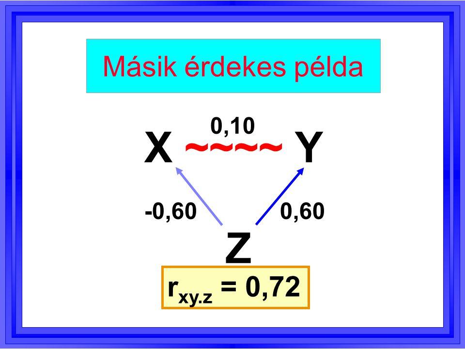 Másik érdekes példa 0,10 X ~~~~ Y -0,60 0,60 Z rxy.z = 0,72