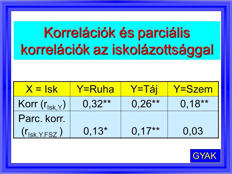 Korrelációk és parciális korrelációk az iskolázottsággal