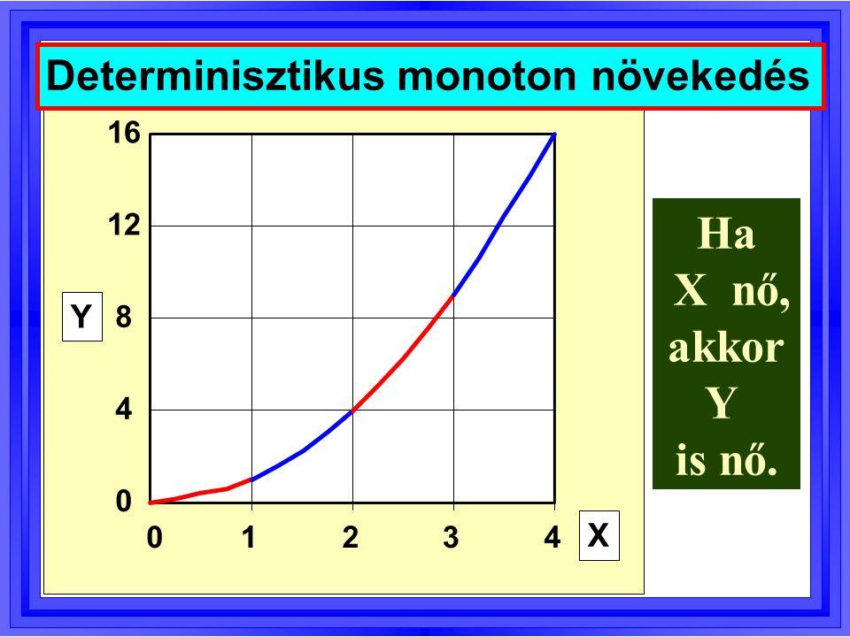 Ha X nő, akkor Y is nő. Determinisztikus monoton növekedés Y X 16 12 8