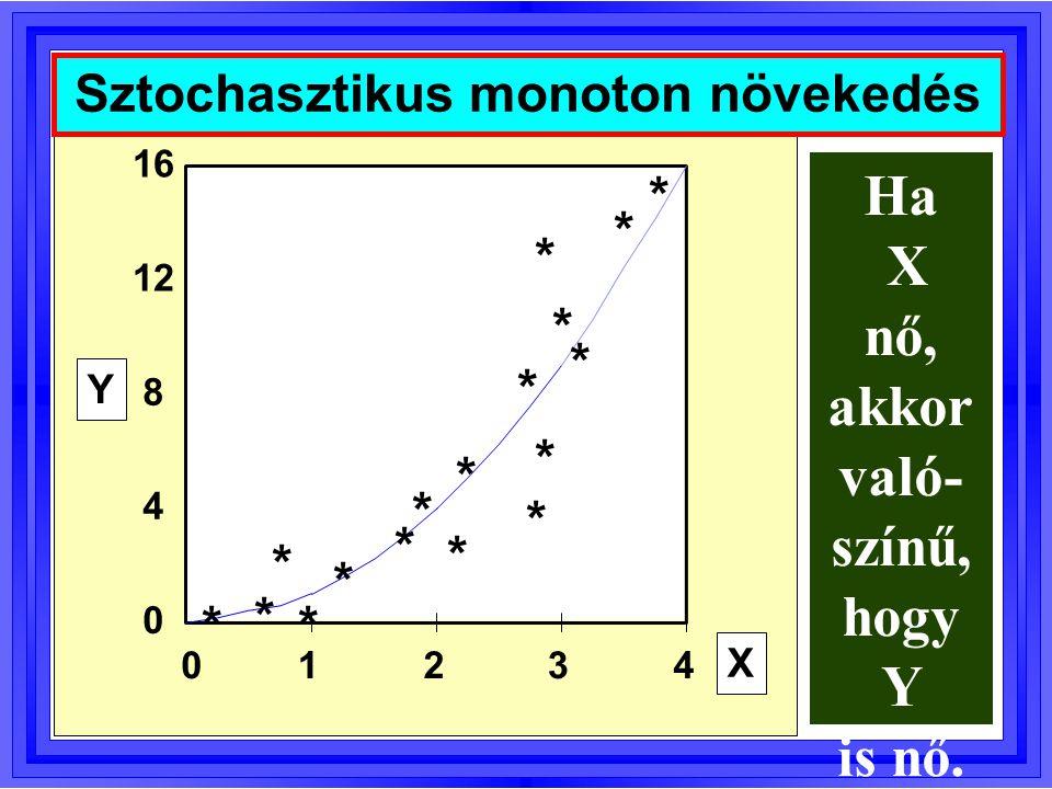 Sztochasztikus monoton növekedés