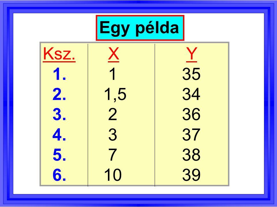 Egy példa Ksz. X Y. 1. 1 35. 2. 1,5 34. 3. 2 36. 4. 3 37. 5. 7 38.