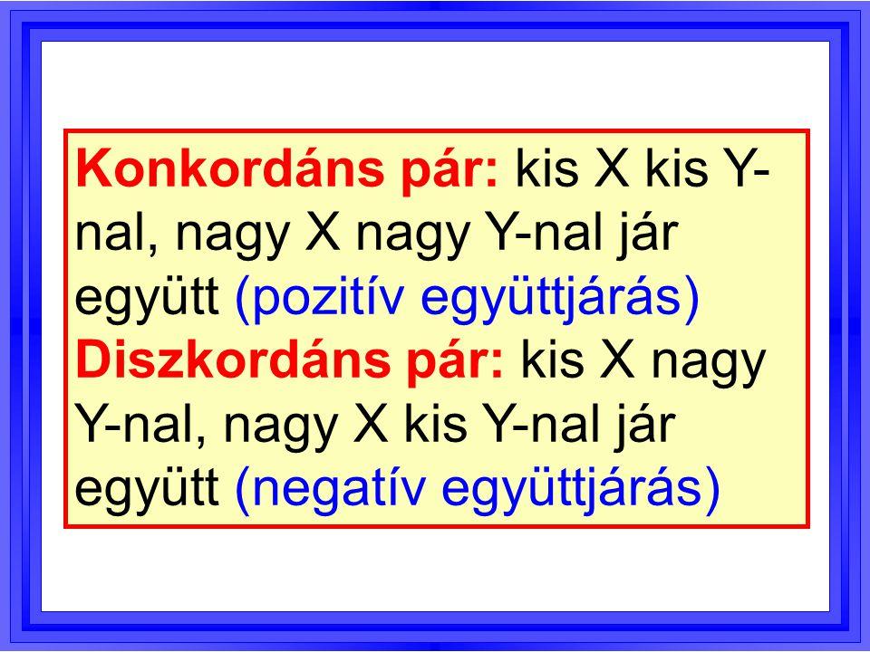 Konkordáns pár: kis X kis Y-nal, nagy X nagy Y-nal jár együtt (pozitív együttjárás)