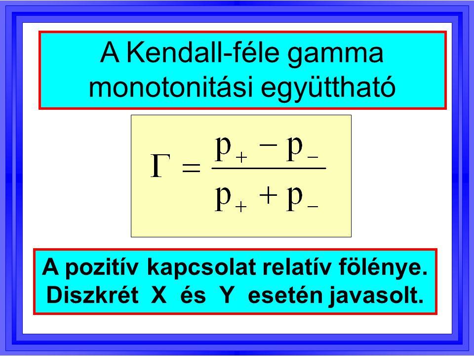 A pozitív kapcsolat relatív fölénye. Diszkrét X és Y esetén javasolt.