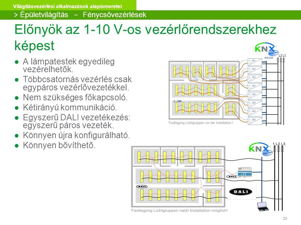Előnyök az 1-10 V-os vezérlőrendszerekhez képest