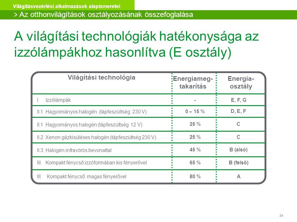 Világítási technológia Energiameg- takarítás
