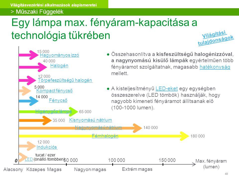 Egy lámpa max. fényáram-kapacitása a technológia tükrében
