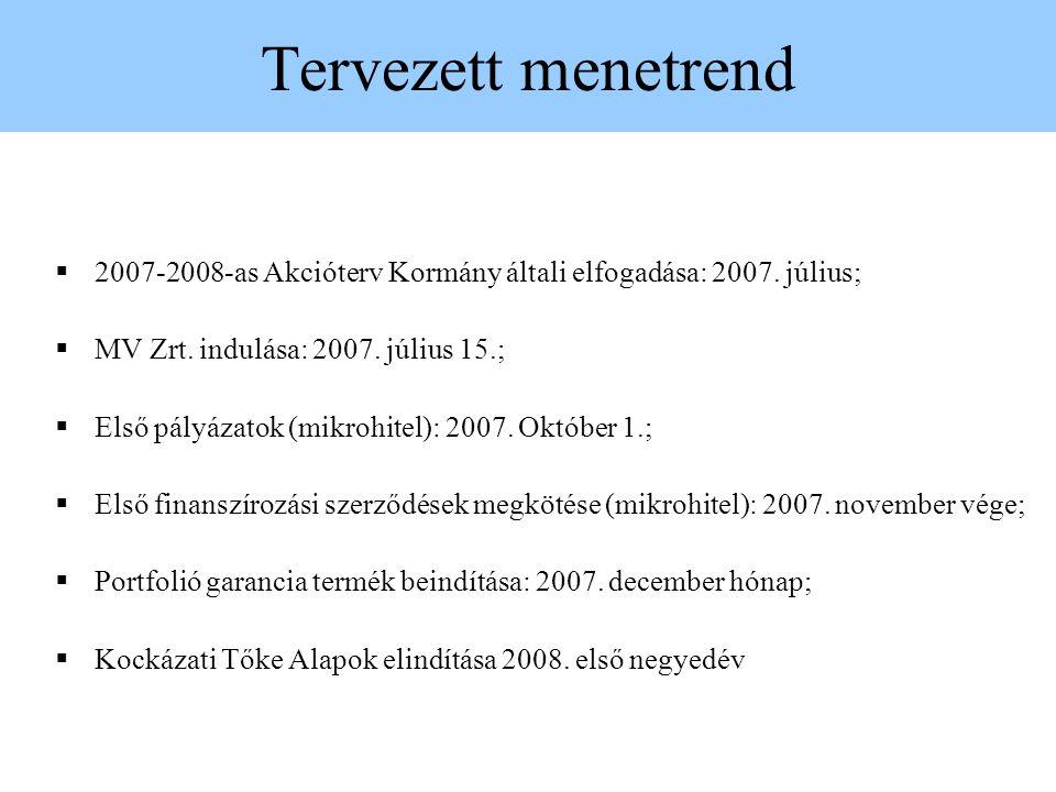 Tervezett menetrend 2007-2008-as Akcióterv Kormány általi elfogadása: 2007. július; MV Zrt. indulása: 2007. július 15.;