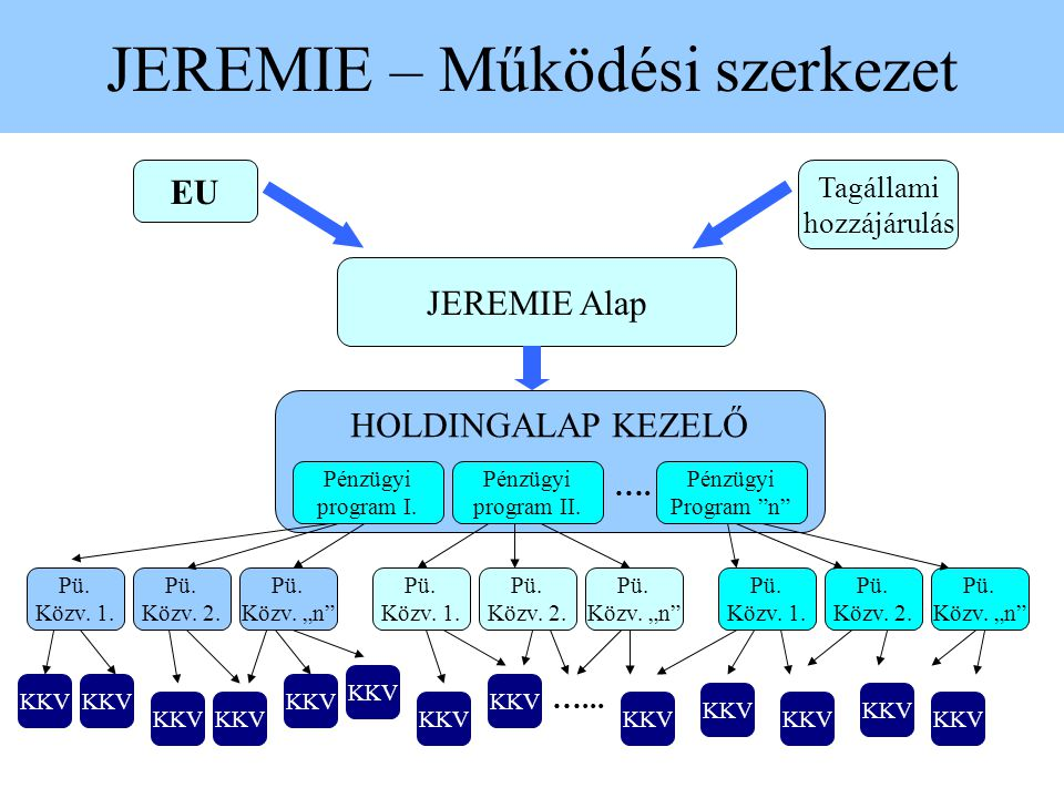 JEREMIE – Működési szerkezet