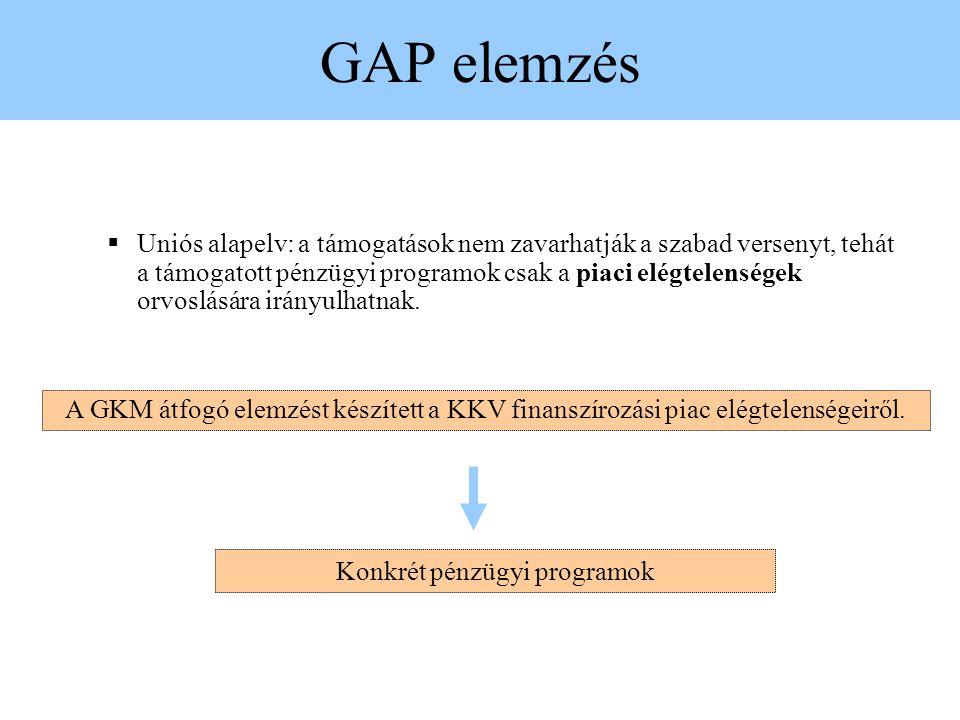 Konkrét pénzügyi programok