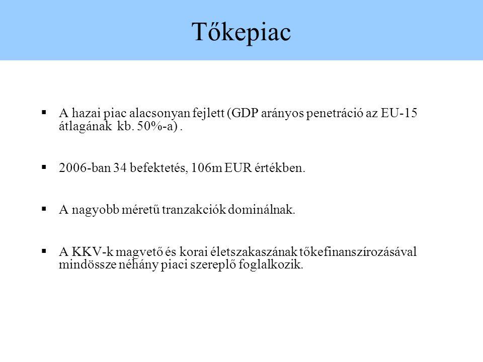 Tőkepiac A hazai piac alacsonyan fejlett (GDP arányos penetráció az EU-15 átlagának kb. 50%-a) . 2006-ban 34 befektetés, 106m EUR értékben.